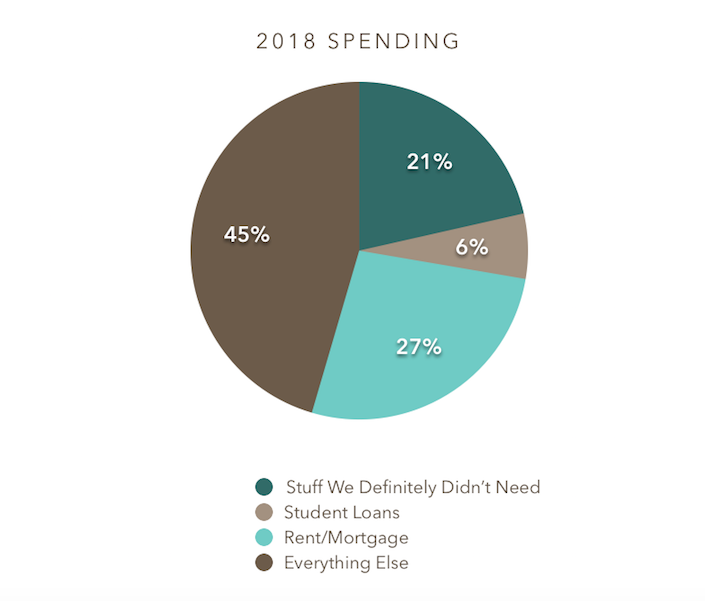 "pie chart of 2018 spending, with ""luxuries"" being 21%"