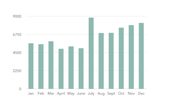 spending by month in bar graph